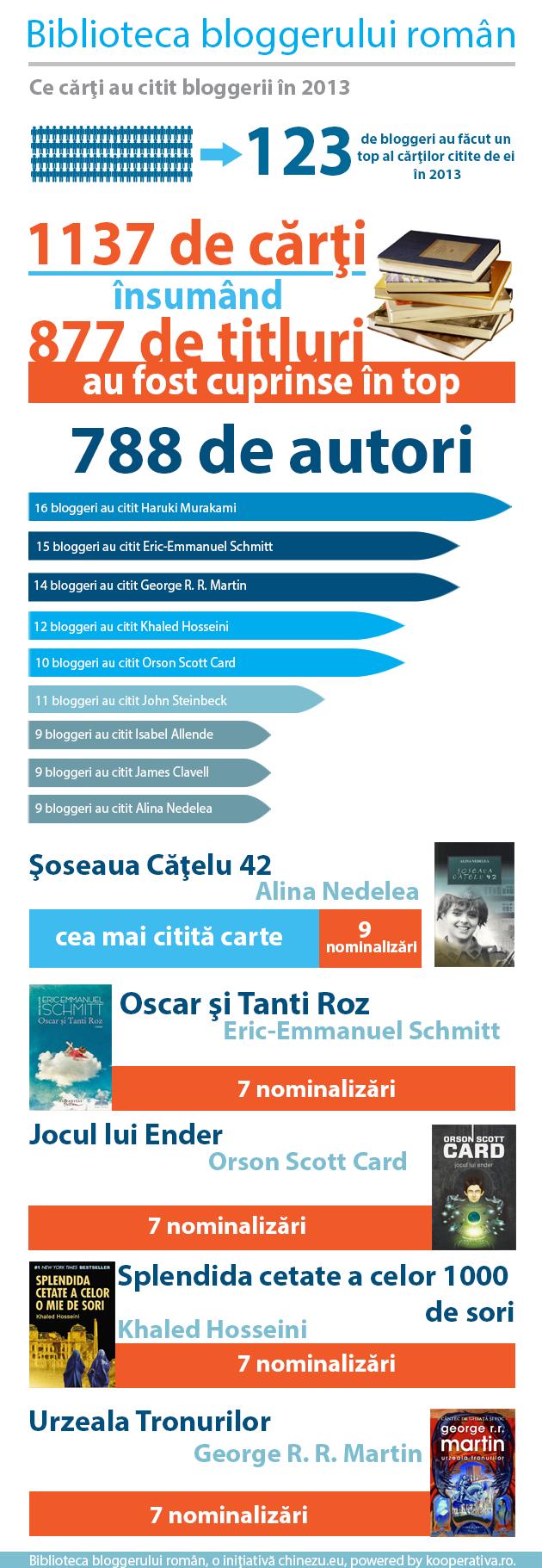 biblioteca bloggerului roman
