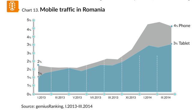 mobile traffic in Romania Gemius