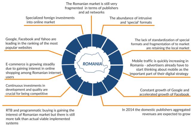 romanian online market specifics gemius