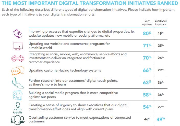 digital transformations ranked